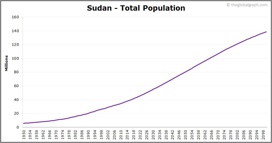 Sudan  Total Population Trend