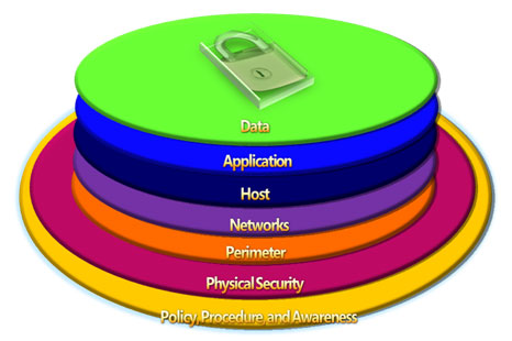 Topics On Information Security Defense In Depth Layer 2 Physical