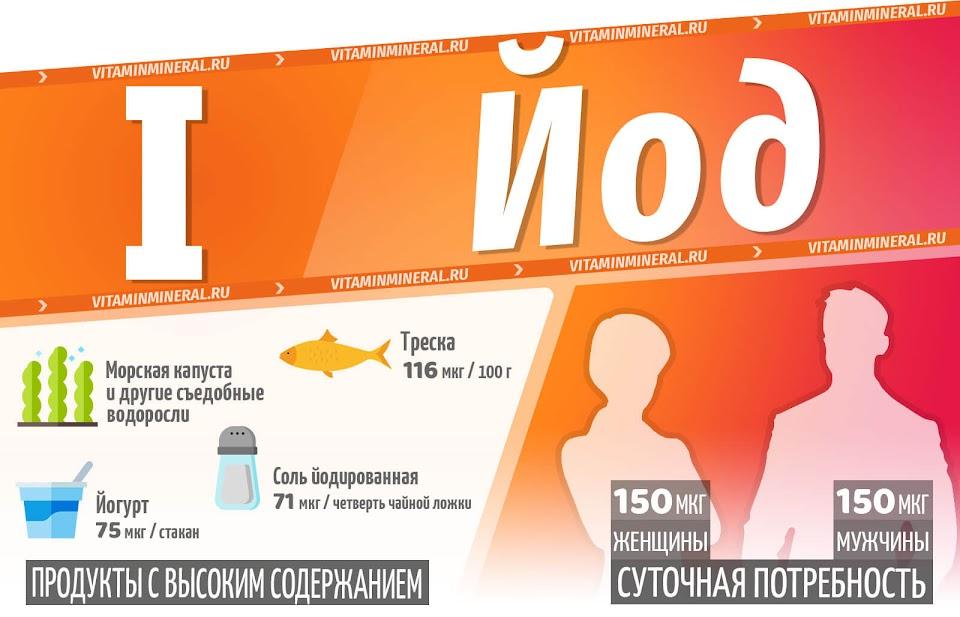 Йод для организма — инфографика