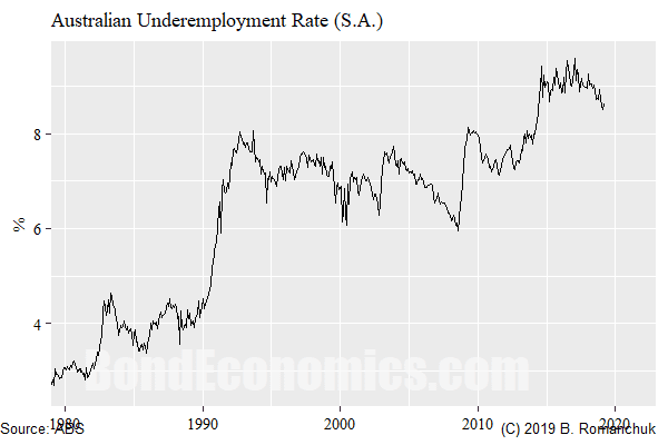 Chart: Underemployment Rate In Australia