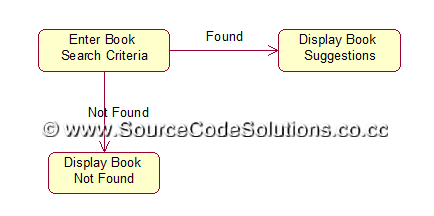 Statechart Diagram For Book Bank System Wiring Diagram And Ebooks