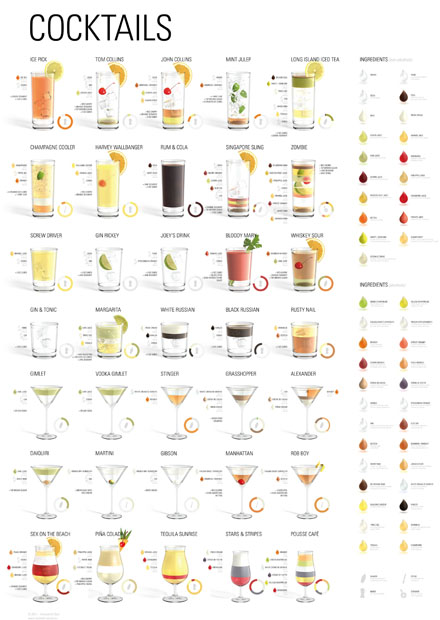 Poster cocktails