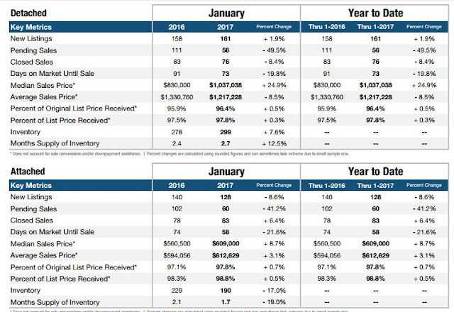 Irvine Jan 2017 Home Sales by Realtor Cindy Hanson