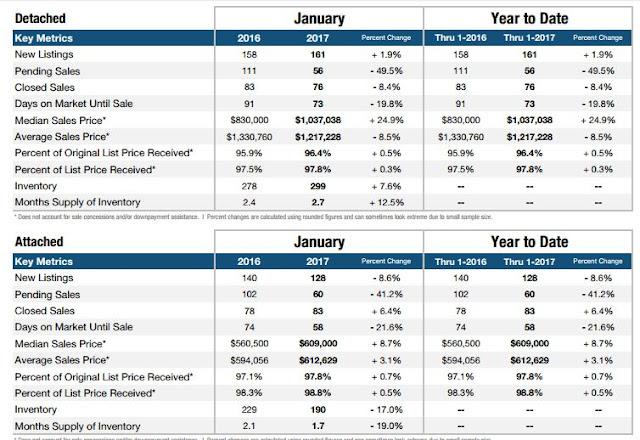 Irvine Jan 2017 Home Sales by Realtor Cindy Hanson