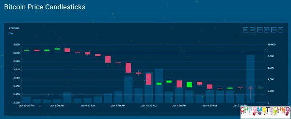 Bitcoins Price Candlesticks