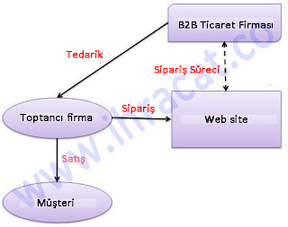 b2B Ticaret