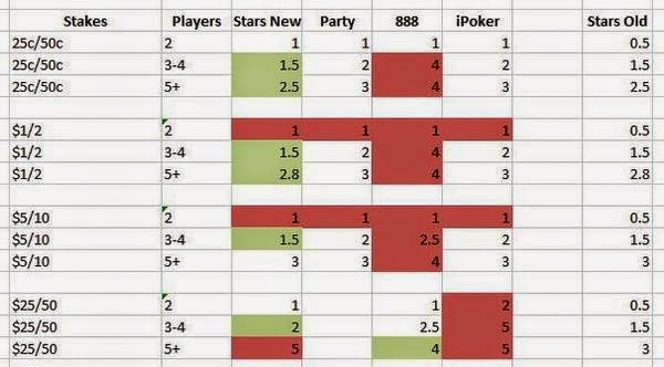Recent Rake Changes at Pokerstars and How They Affect the Micros Stakes
