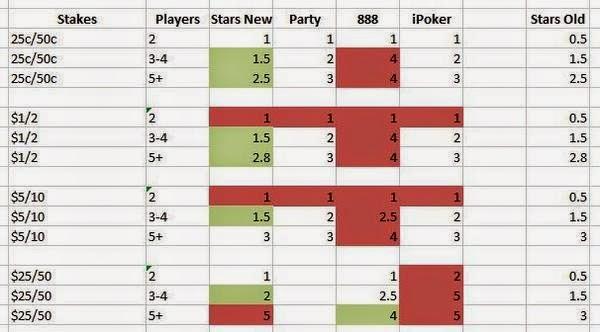 Rake poker room 5 card poker hand evaluator
