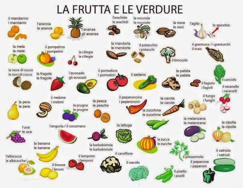 Resultado de imagen de il cibo italiano vocabolario