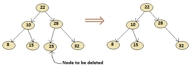 Delete a node has no child