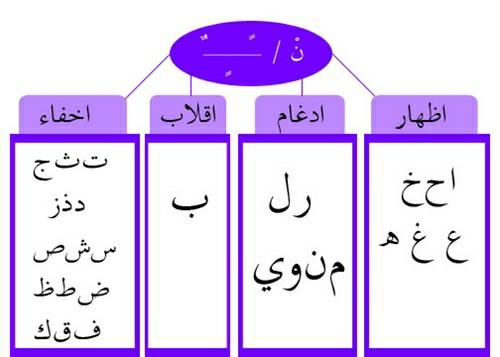 hukum belajar bacaan ilmu tajwid AL Quran lengkap