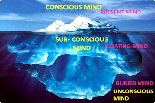 Power of Conscious Mind and Unconscious Mind in Hindi