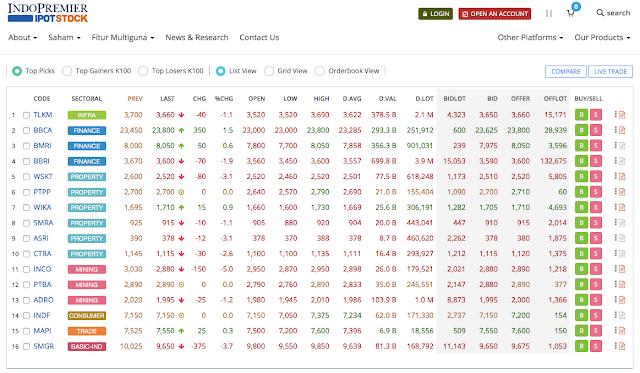 daftar harga saham