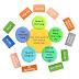 Tổng quan về quy trình nghiệp vụ quản lý kinh doanh chuẩn
