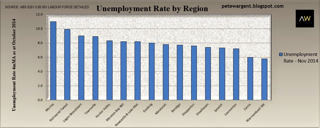Unemployment rate by region