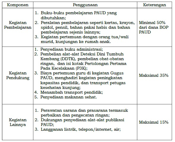Download RKAS Terbaru Hasil Revisi