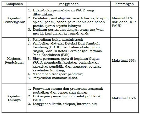 Download RKAS Terbaru Hasil Revisi
