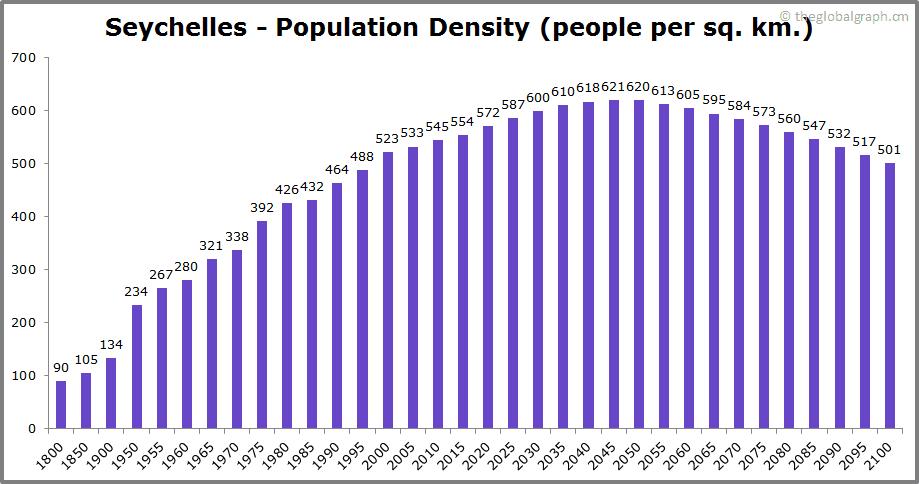 Seychelles  Population Density (people per sq. km.)