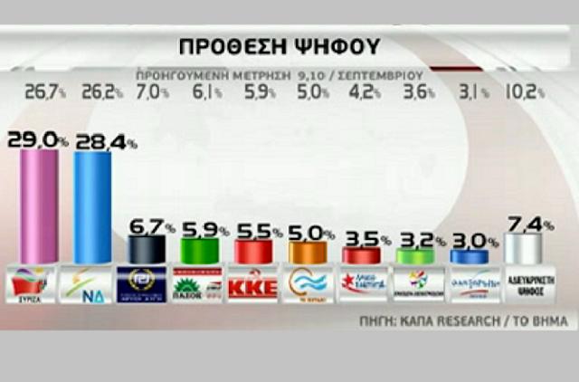 Μάχη ψήφο με ψήφο μέχρι τις κάλπες - Ο δικομματισμός υπερβαίνει το 60%!
