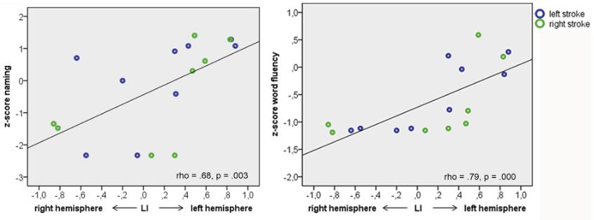図:脳卒中後の言語能力と側方性