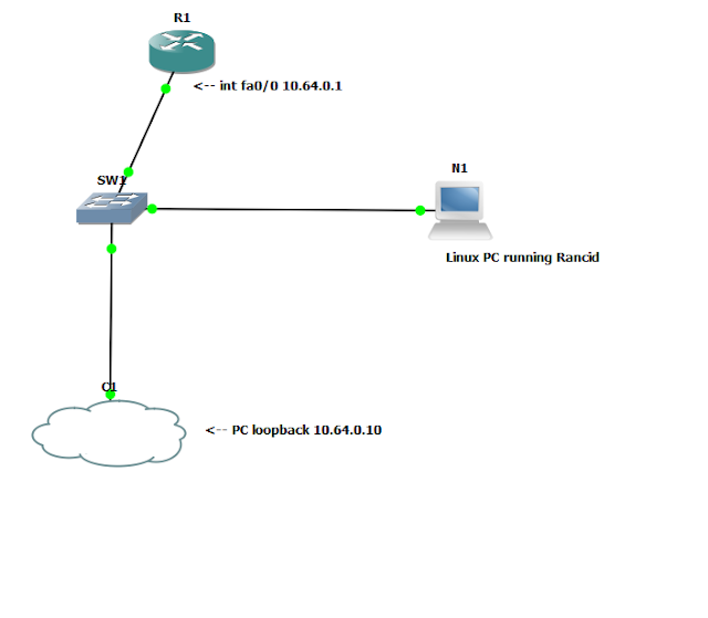 PipRouting Net: Backup Cisco Devices using Rancid