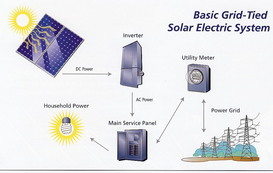 Sistem PLTS Utility Interactive System (On Grid) dan  Stand Alone (Hybrid atau Off Grid)