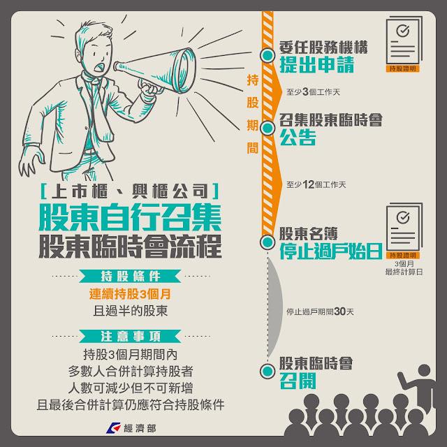 《公司法》173-1 股東該如何自行召集股東會? - 經 News   經新聞