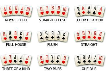 Kombinasi dan Tingkatan Kartu Dalam Permainan Poker