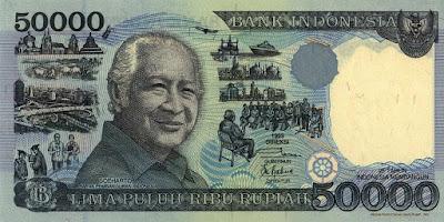 Kinerja Pembangunan Ekonomi di Indonesia