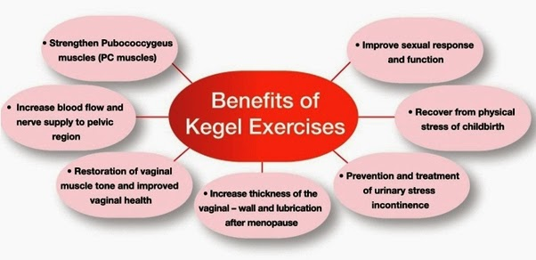 Vibrance, Vubrance Kegel Device, Kegal Exercise, Pelvic Floor Muscle, Benefit of Kegel Exercise