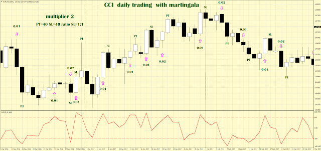 CCI breakout with martingala on daily chart.