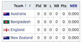 Australia , Bangladesh , England , new Zealand