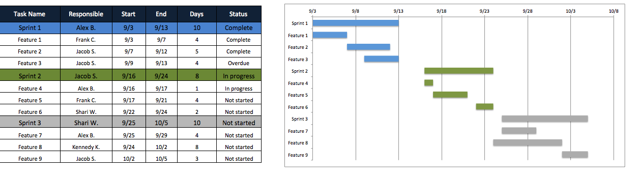 Agile Project Plan Template Excel from 3.bp.blogspot.com