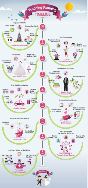 Your Easy Wedding Planning Infographic In Stages