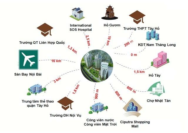 Liên kết vùng tại chung cư The Link 345 Ciputra Nam Thăng Long