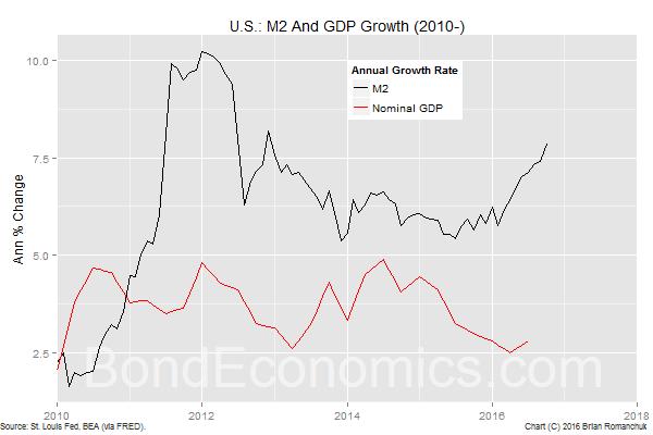 Chart: U.S. M2 Growth 2010-