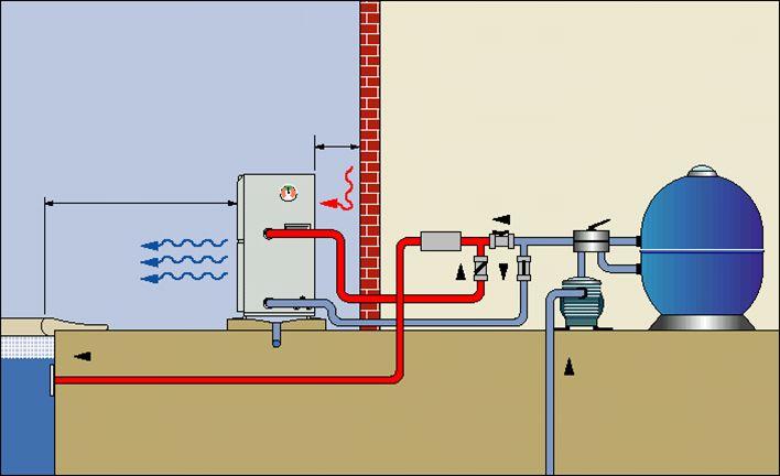 Dicas para ser um instalador de bombas de calor clube do for Bomba de calor piscina