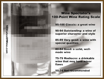 100-Point Wine Rating Scale