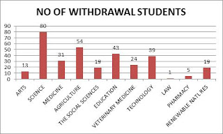 UI Number of 100 Level Students Withdrawn
