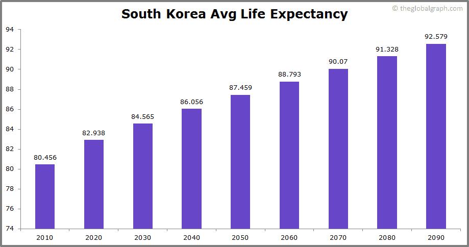 South Korea  Avg Life Expectancy