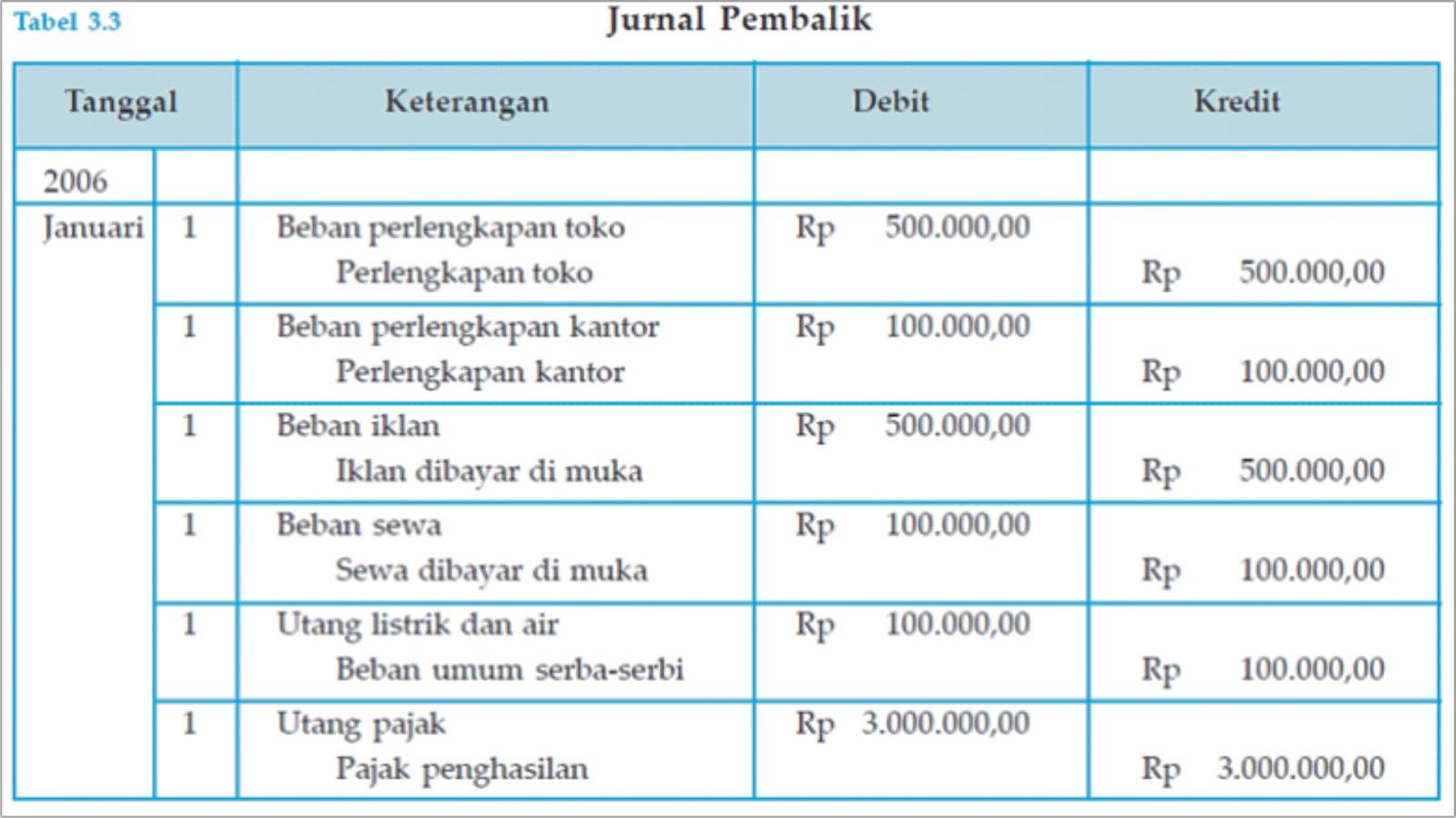 Laporan Keuangan Setelah Worksheet