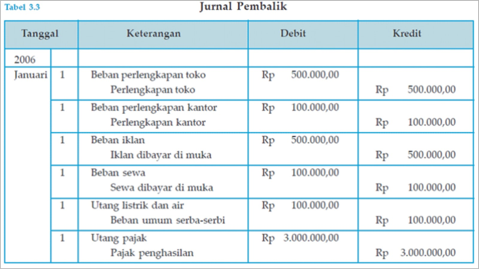 Contoh Jurnal Penyesuaian Pendapatan Diterima Dimuka