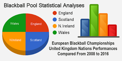 european blackball pool statistical analyses