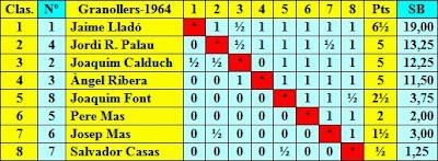 Clasificación final por puntuación del Torneo de Ajedrez Granollers 1964