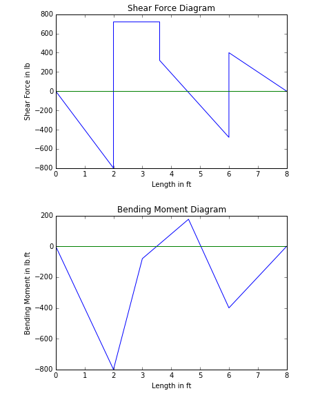 How to plot shear force and bending moment diagram?