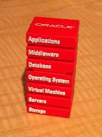 My Oracle Open World Postings