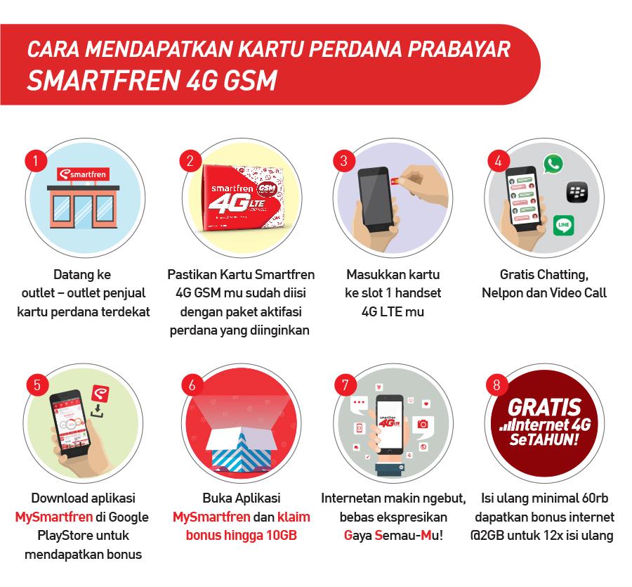 Cara Registrasi Kartu Prabayar Smartfren