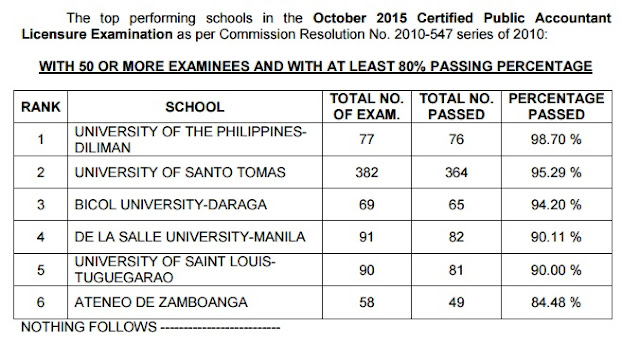 top schools cpa board exam