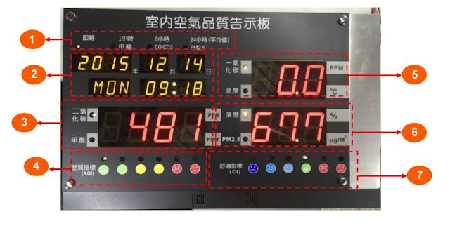 二氧化碳/甲醛顯示, 污染指標燈號(API), 溫度/一氧化碳顯示, 濕度/PM2.5 顯示, 舒適指標(CI)