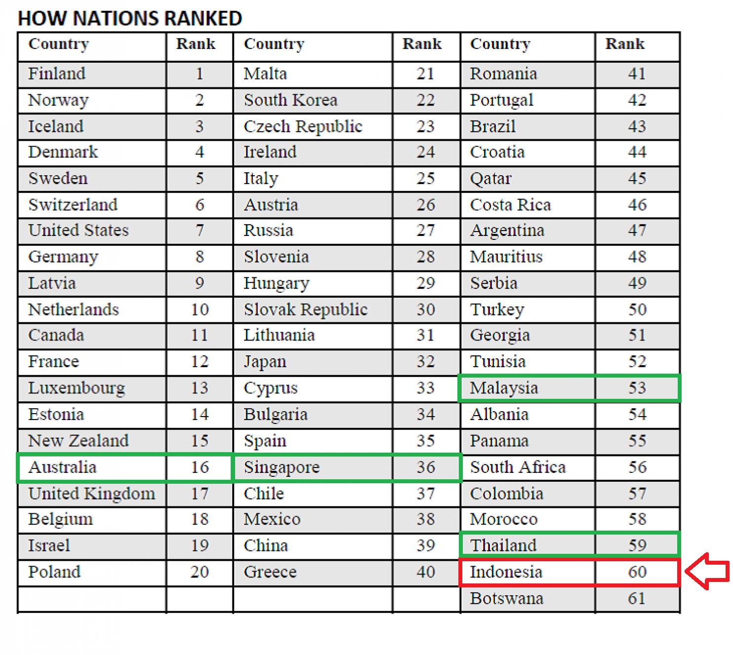 Bahkan kita kalah dengan tetangga kita Thailand yang menduduki peringkat 59 Malaysia dengan peringkat 53 Singapura pada posisi 36 serta Australia pada